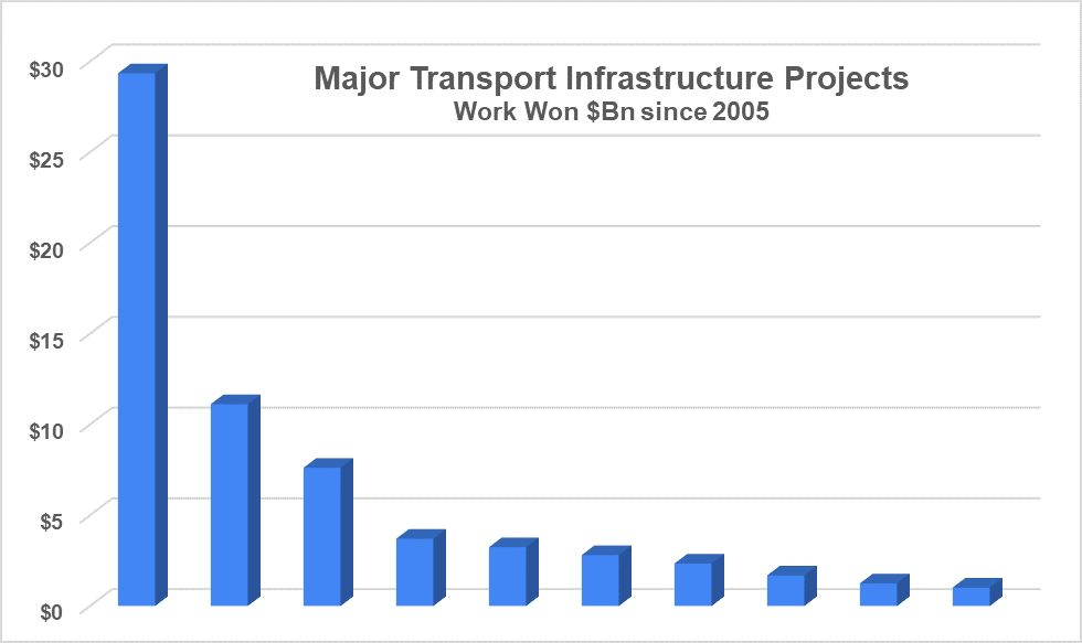 Transport Infrastructure Work Won